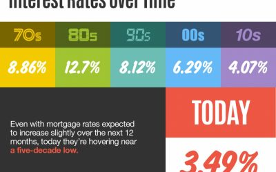 Interest Rates Over Time [INFOGRAPHIC]